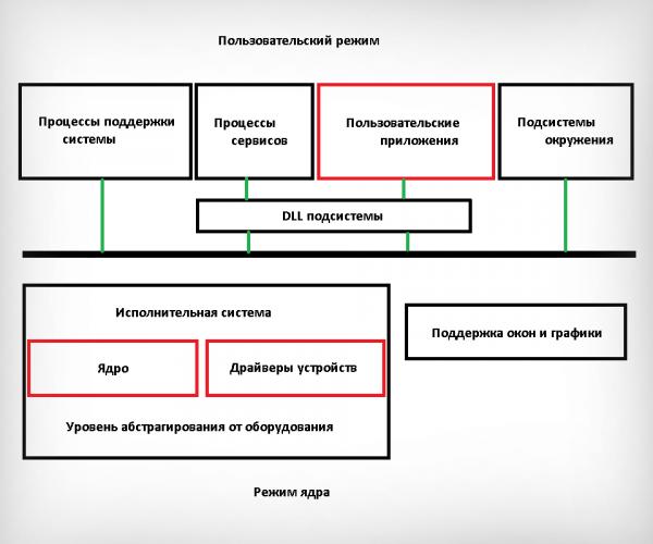 Схема архитектуры Windows